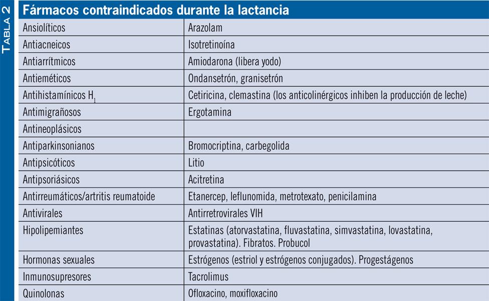 medicamentos que estan contraindicados en la lactancia materna
