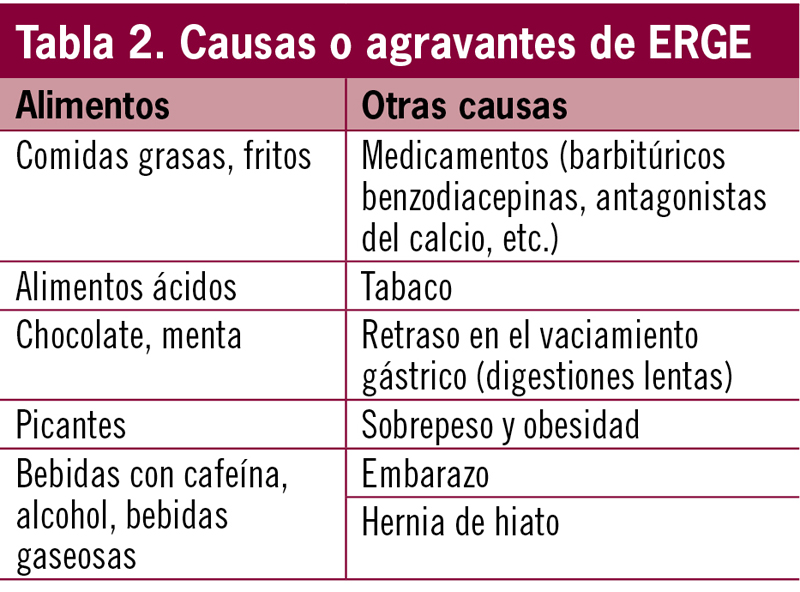 Recomendaciones para enfermedad por reflujo gastroesofagico