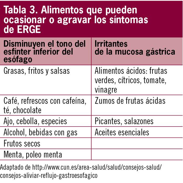 Reflujo gastroesof gico - Alimentos prohibidos para la hernia de hiato ...