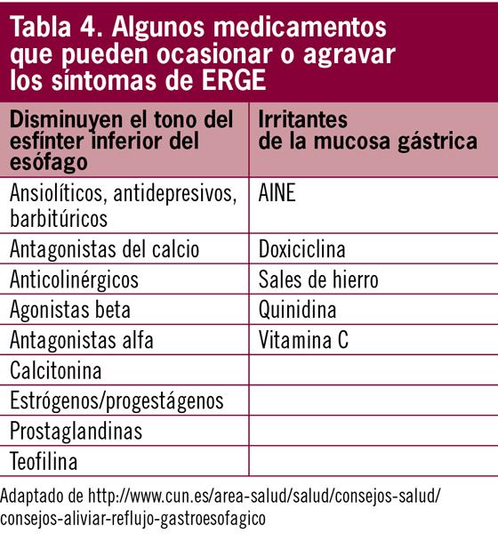 medicamentos que provocan reflujo gastroesofágico