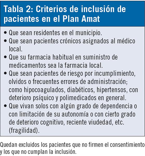 TAB 2 OFICINA FARMACIA SPD