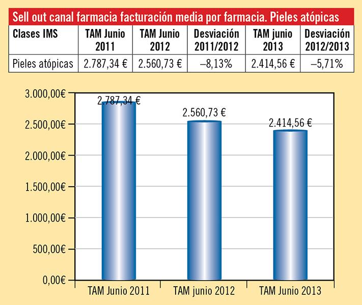 Figura 1. Datos económicos correspondientes a la facturación media por farmacia de los productos para la dermatitis atópica