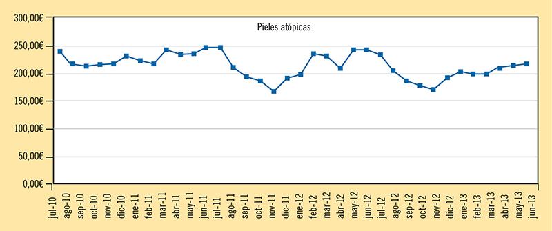 Figura 2. Facturación mensual por farmacia (desde julio de 2010) de los productos para la dermatitis atópica