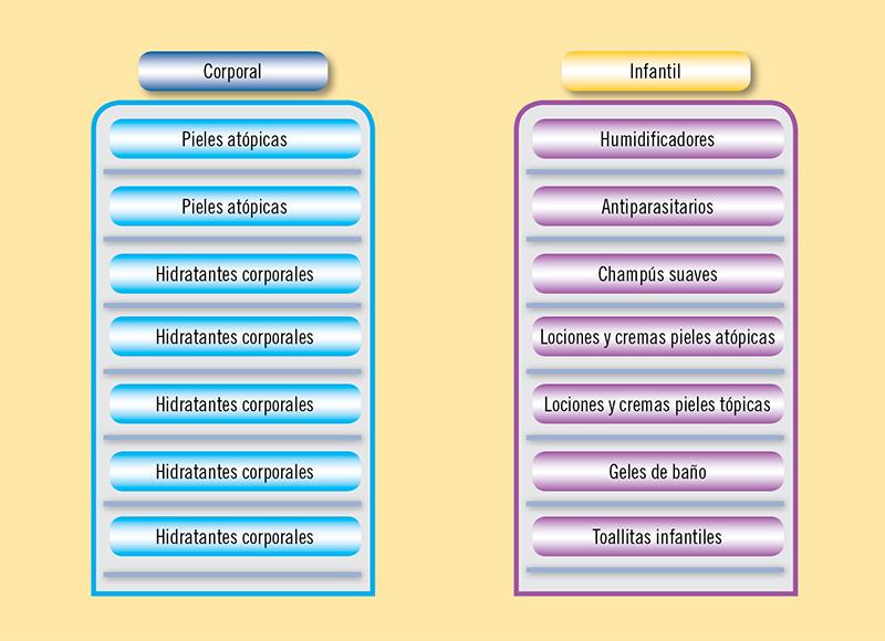 Figura 4. Colocación de los productos de pieles atópicas dentro del mueble