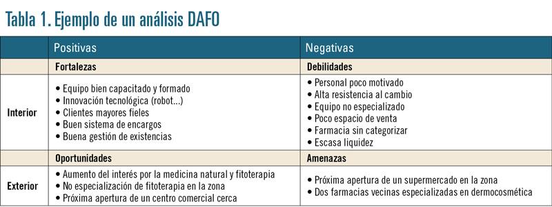 Tabla 1. Ejemplo de un análisis DAFO
