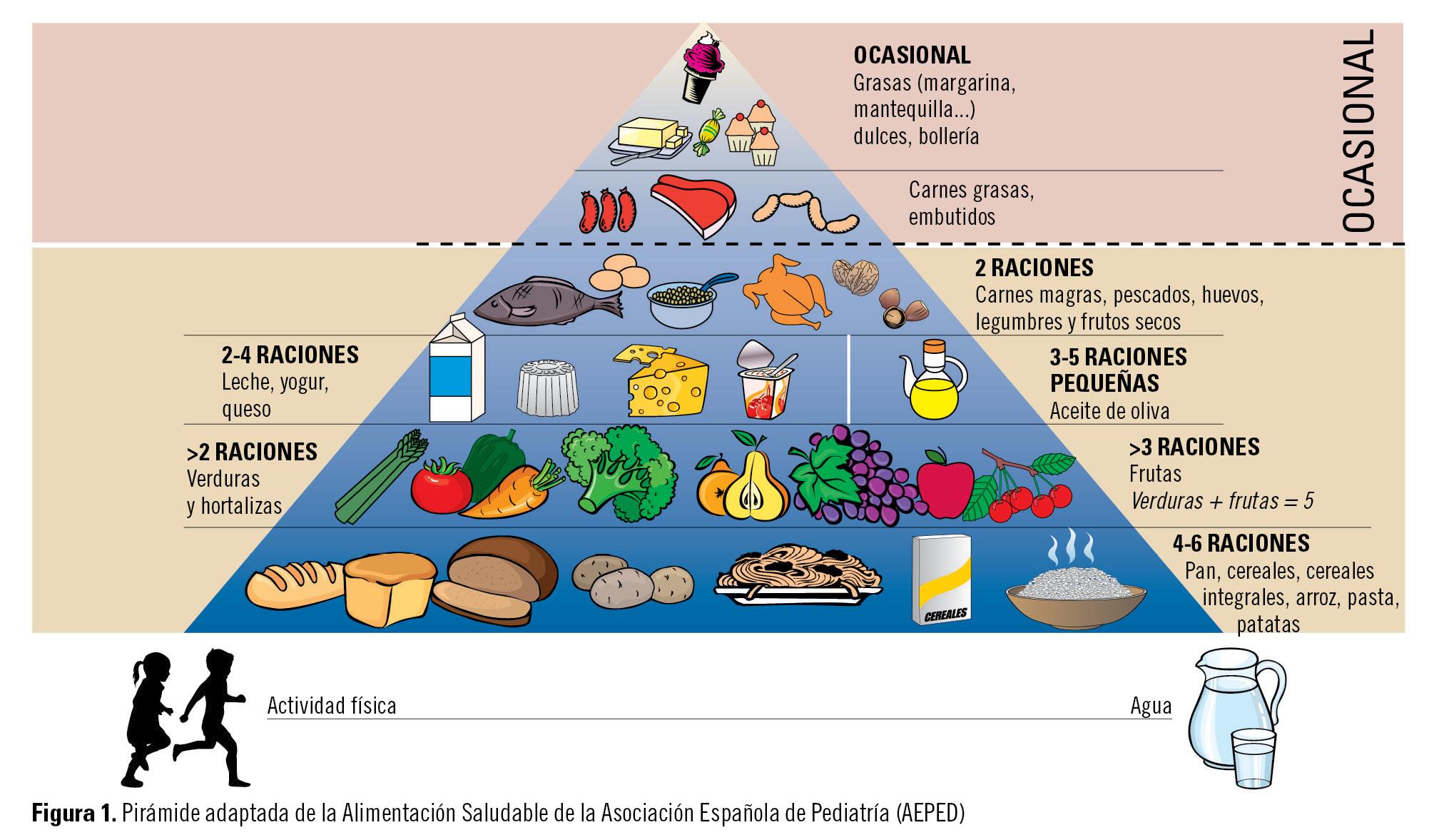 Vuelta al colegio educar para la salud desde la oficina de farmacia - Piramides de alimentos saludables ...