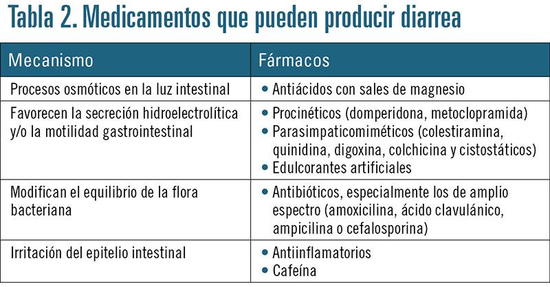 diarrea bacteriana fisiopatologia