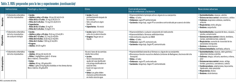 tabla 3B