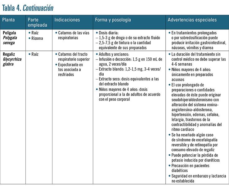 tabla 4C