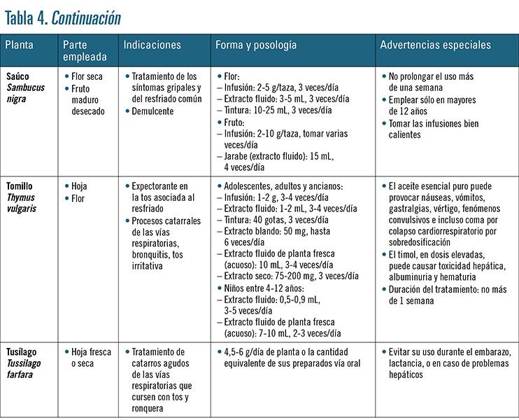 tabla 4D
