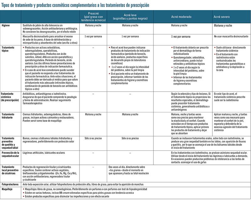 tabla tipos tratamiento