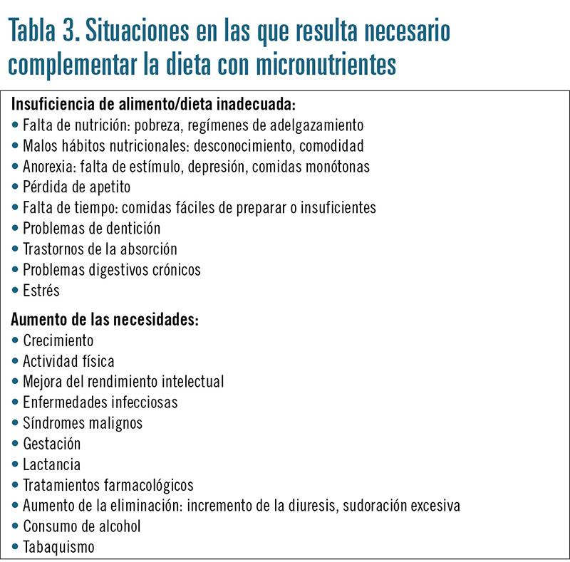 CURSO micronutrientes tab 3