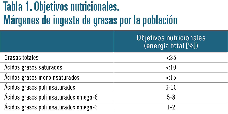 Resultado de imagen de ácidos grasos poliinsaturados