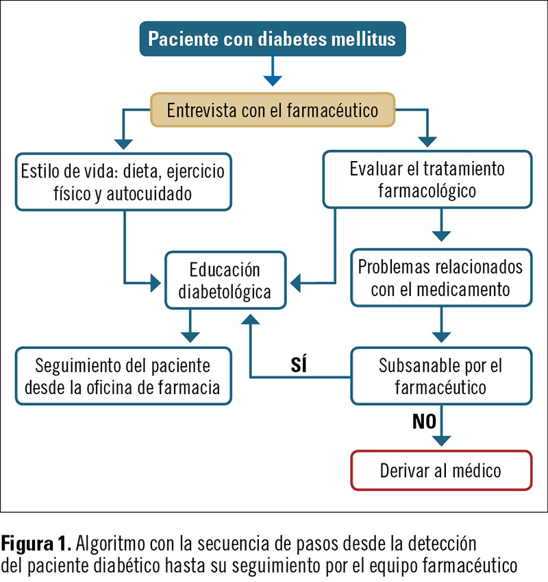 ATENCION FARMACEUTICA FIG 1