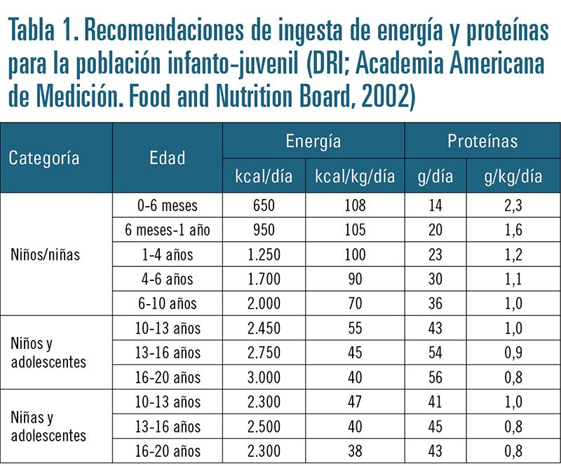 Dieta equilibrada para ninos de 4-6 anos
