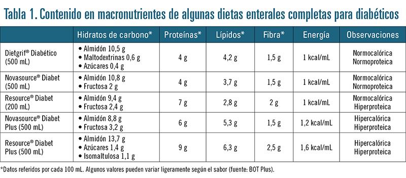 fructooligosacáridos de cadena corta y diabetes