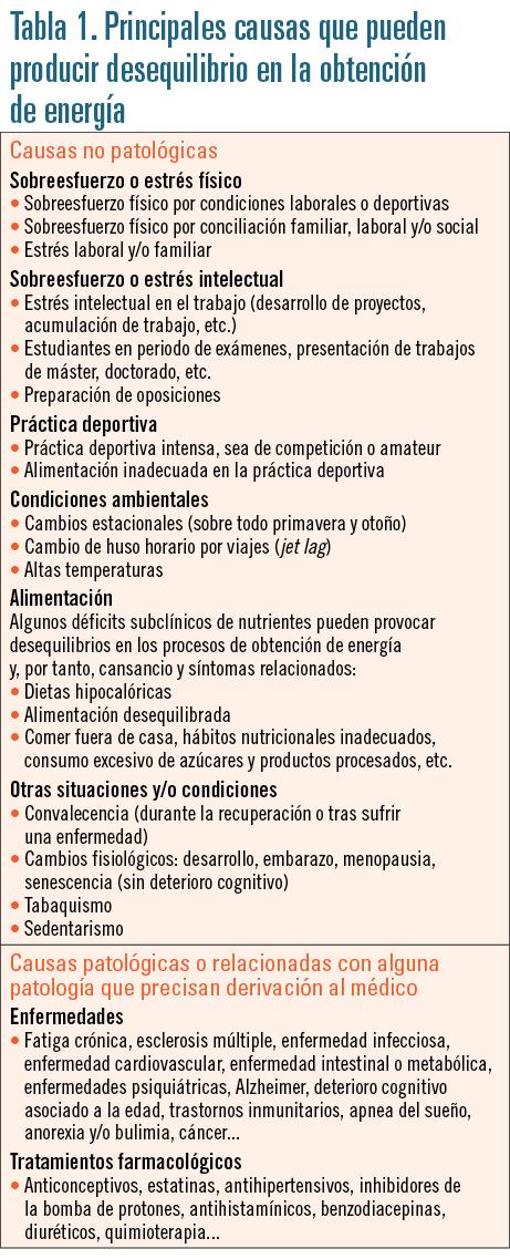 EF552 indicacion farmaceutica tabla 1