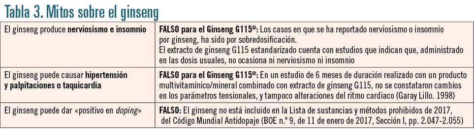 EF552 indicacion farmaceutica tabla 3