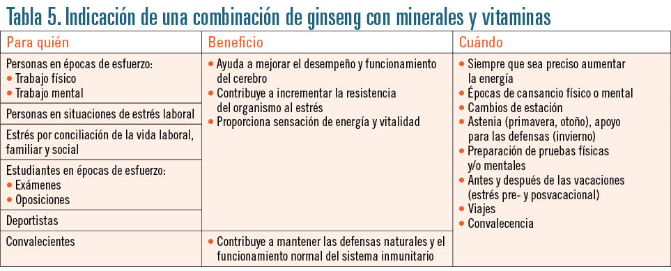 EF552 indicacion farmaceutica tabla 5
