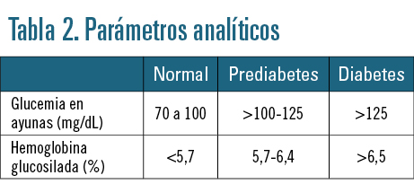 EF553 PREVENCION CUIDADOS TABLA 2