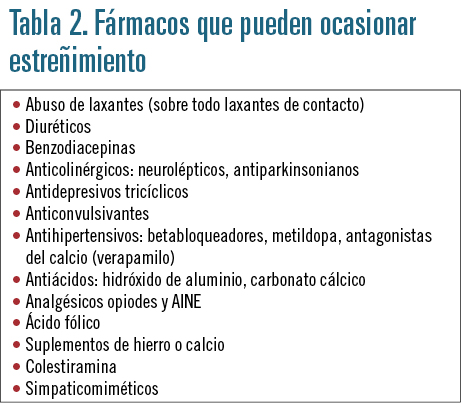 EF556 PROFESION PROBLEMAS DIGESTIVOS TABLA2