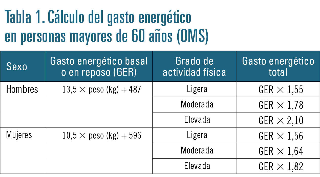 Requerimientos nutricionales para obesos