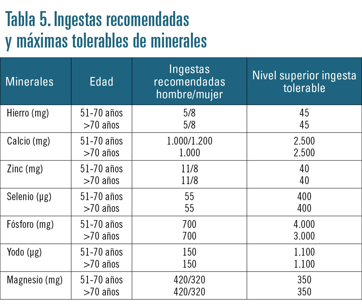TABLA 5 CURSO