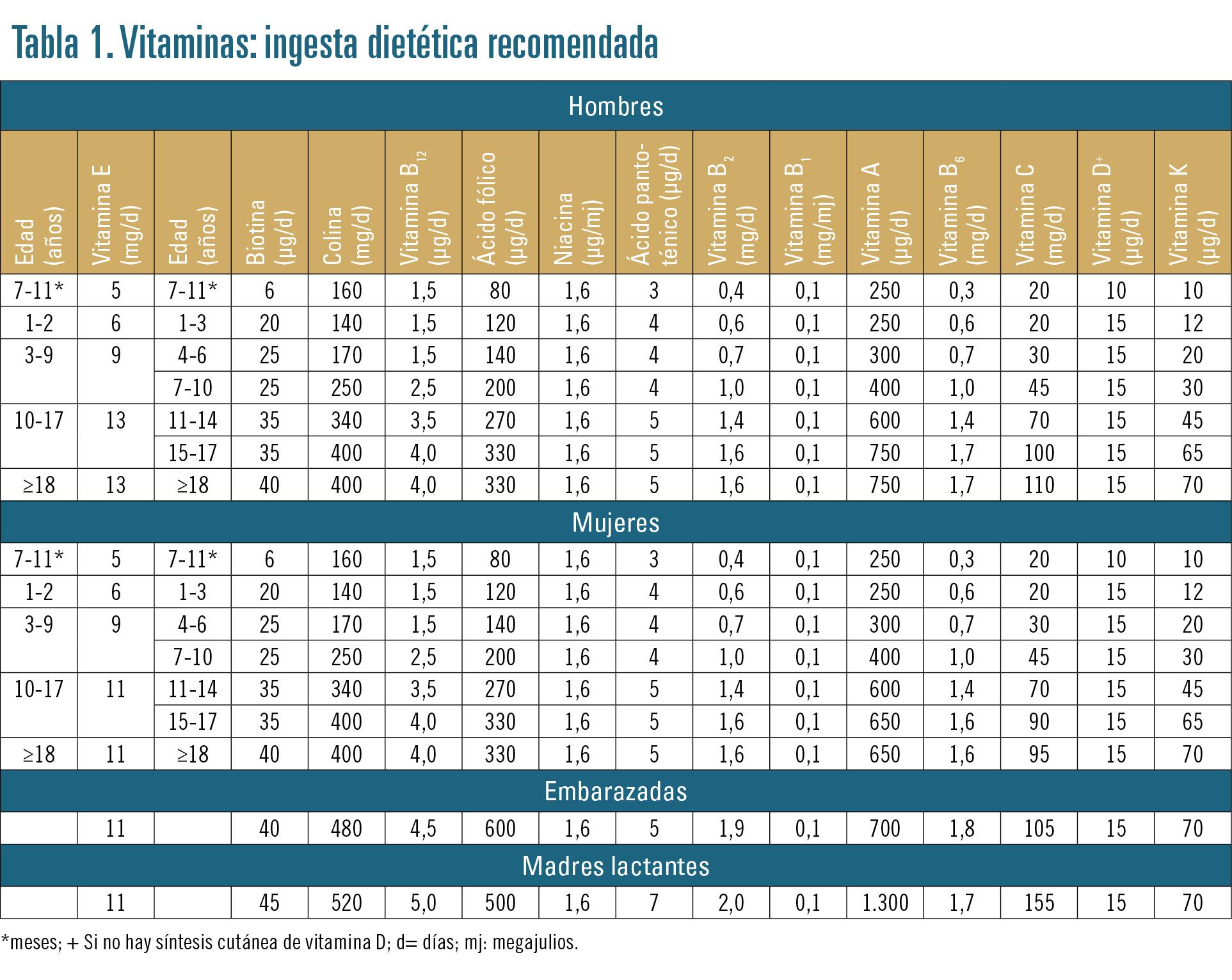 EF560 PROFESION COMPLEMENTOS tabla1
