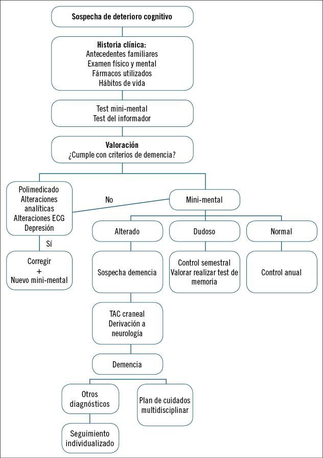 corea de Huntington etiología de la diabetes