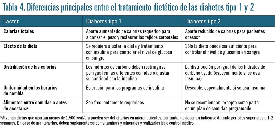 diferencia entre los dos tipos de diabetes