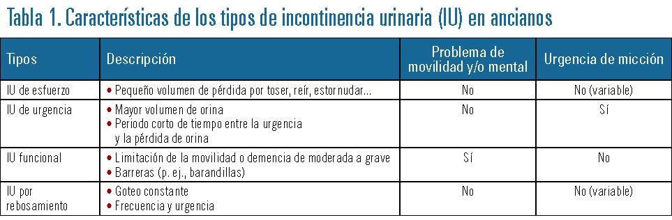 incontinencia urinaria tratamiento medicamentoso