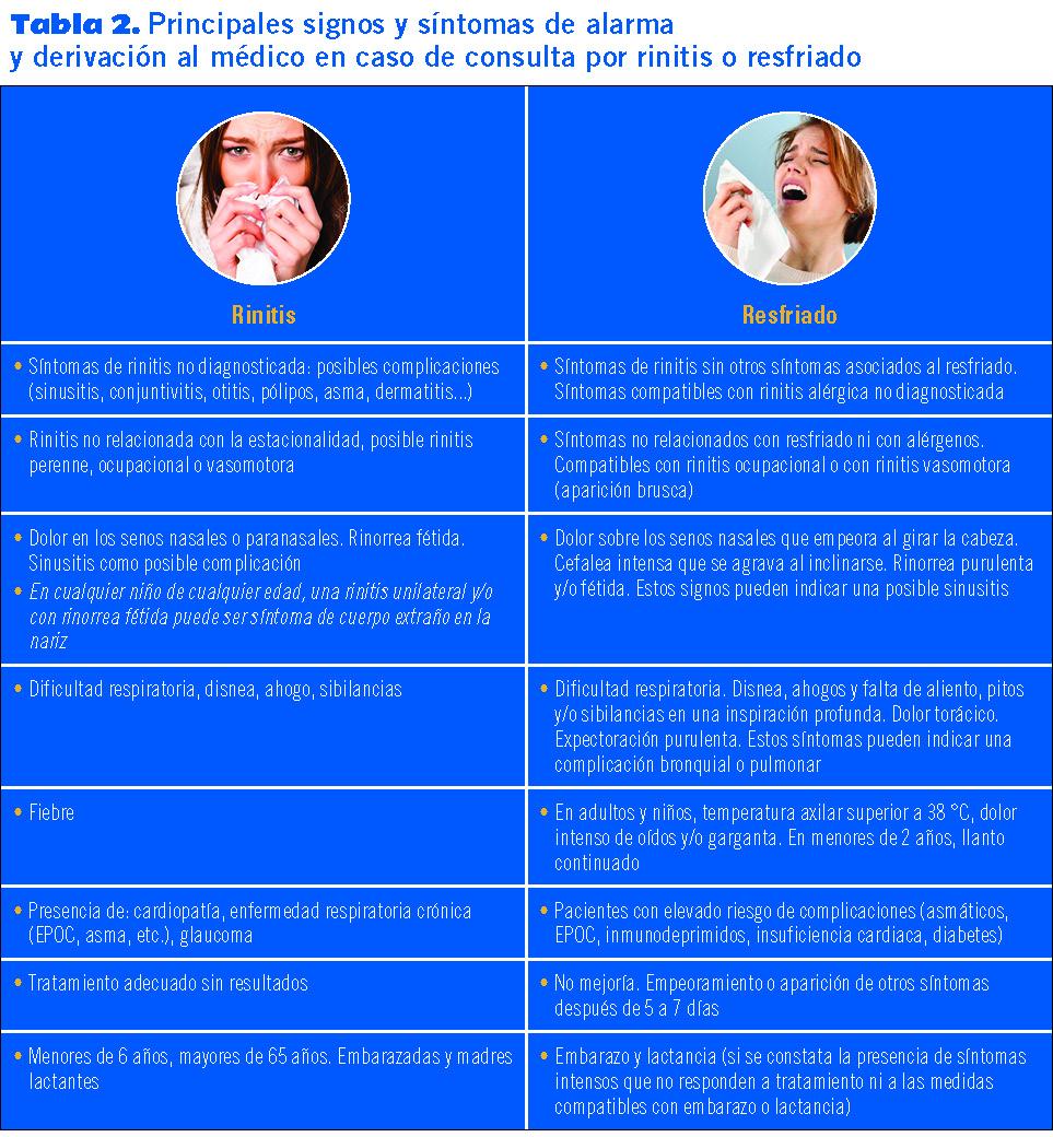 rinitis alérgica estacional sintomas de diabetes