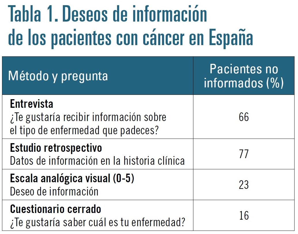 oncologia tabla 1