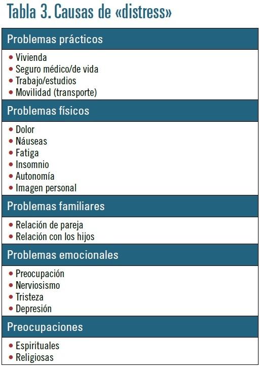 oncologia tabla 3