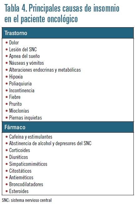 oncologia tabla 4