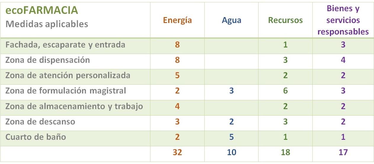 tabla ecoFarmacia