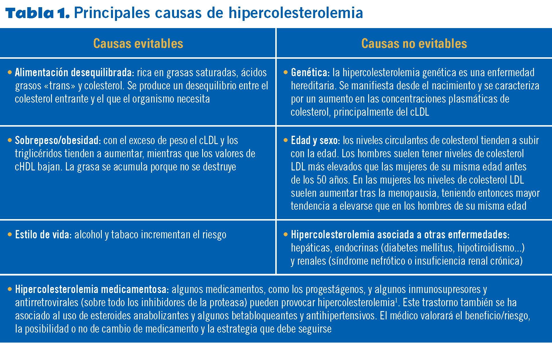 23 EF575 PROTOCOLOS hiperlipidemias tabla 1