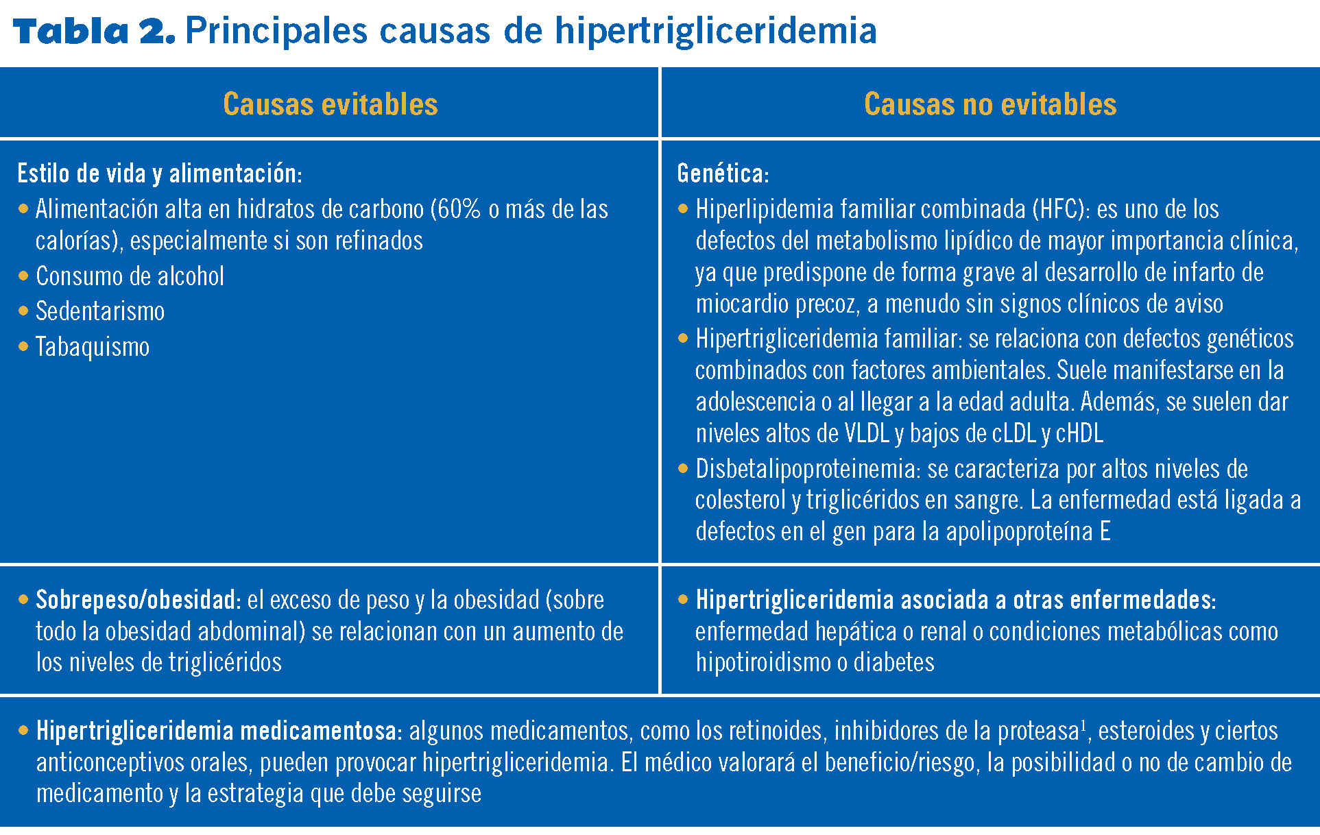 23 EF575 PROTOCOLOS hiperlipidemias tabla 2