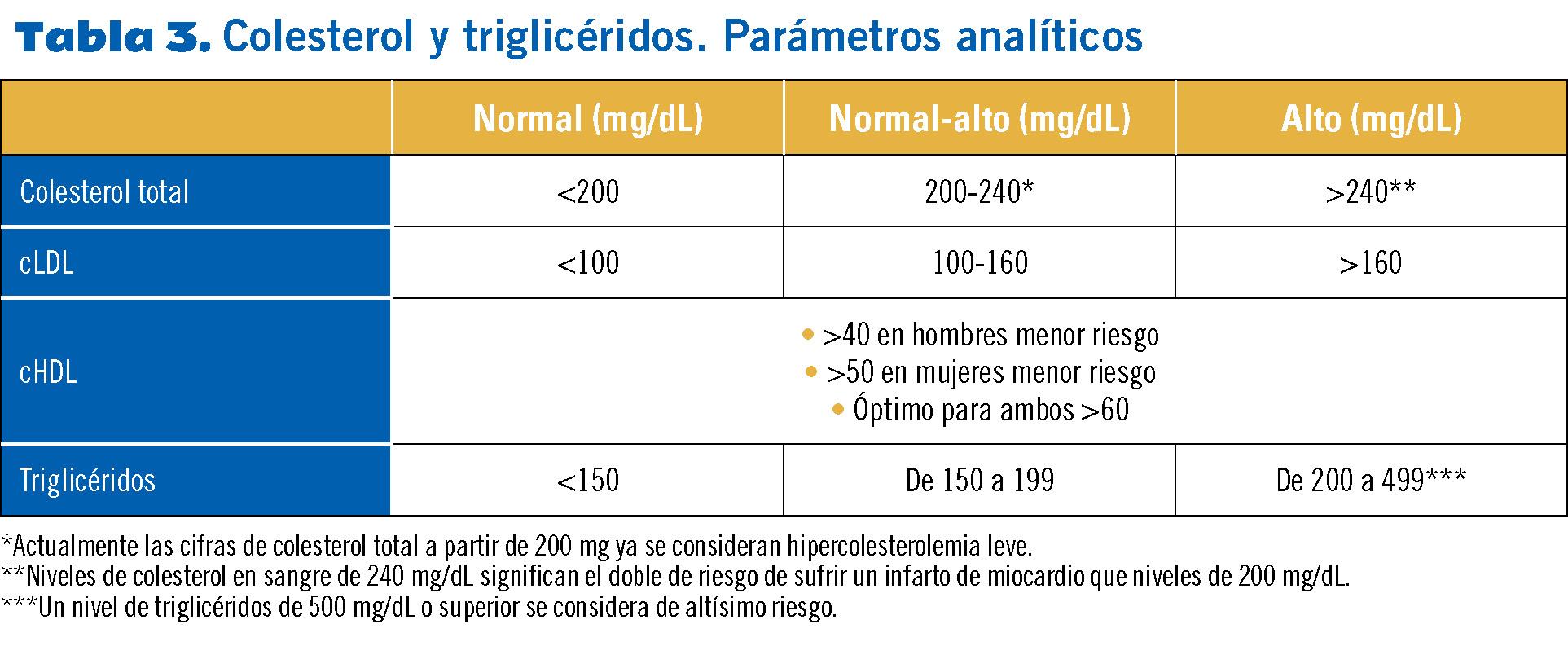 niveles optimos colesterol y trigliceridos