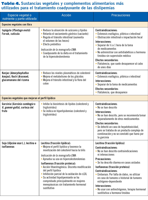 23 EF575 PROTOCOLOS hiperlipidemias tabla 41