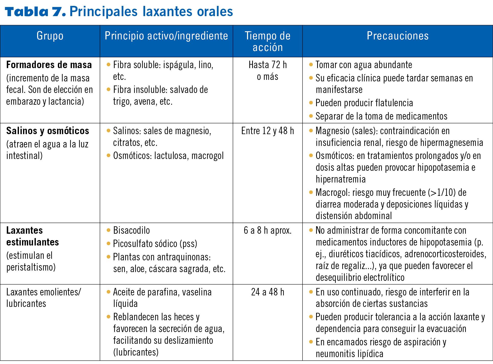 22 EF577 PROTOCOLOS estrenimiento tabla 7