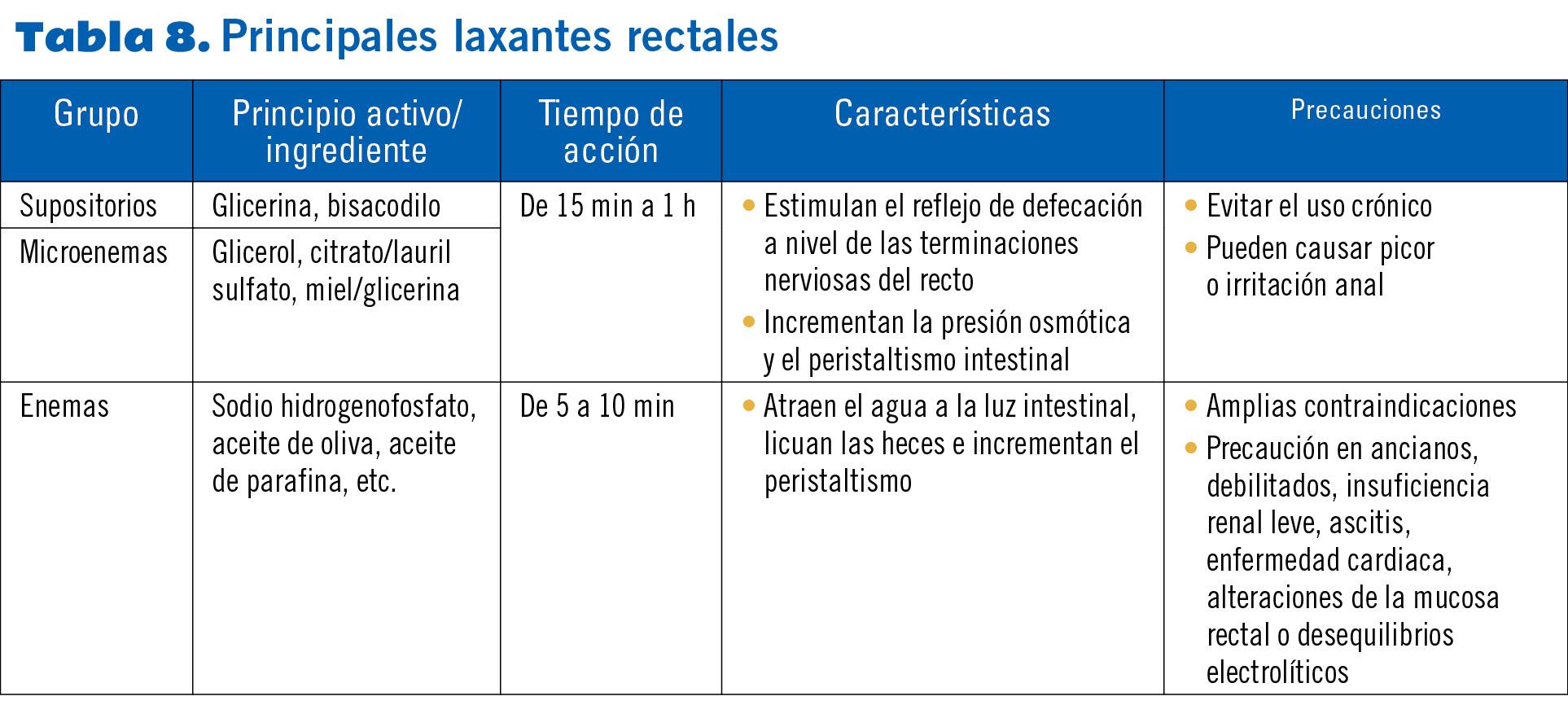 22 EF577 PROTOCOLOS estrenimiento tabla 8