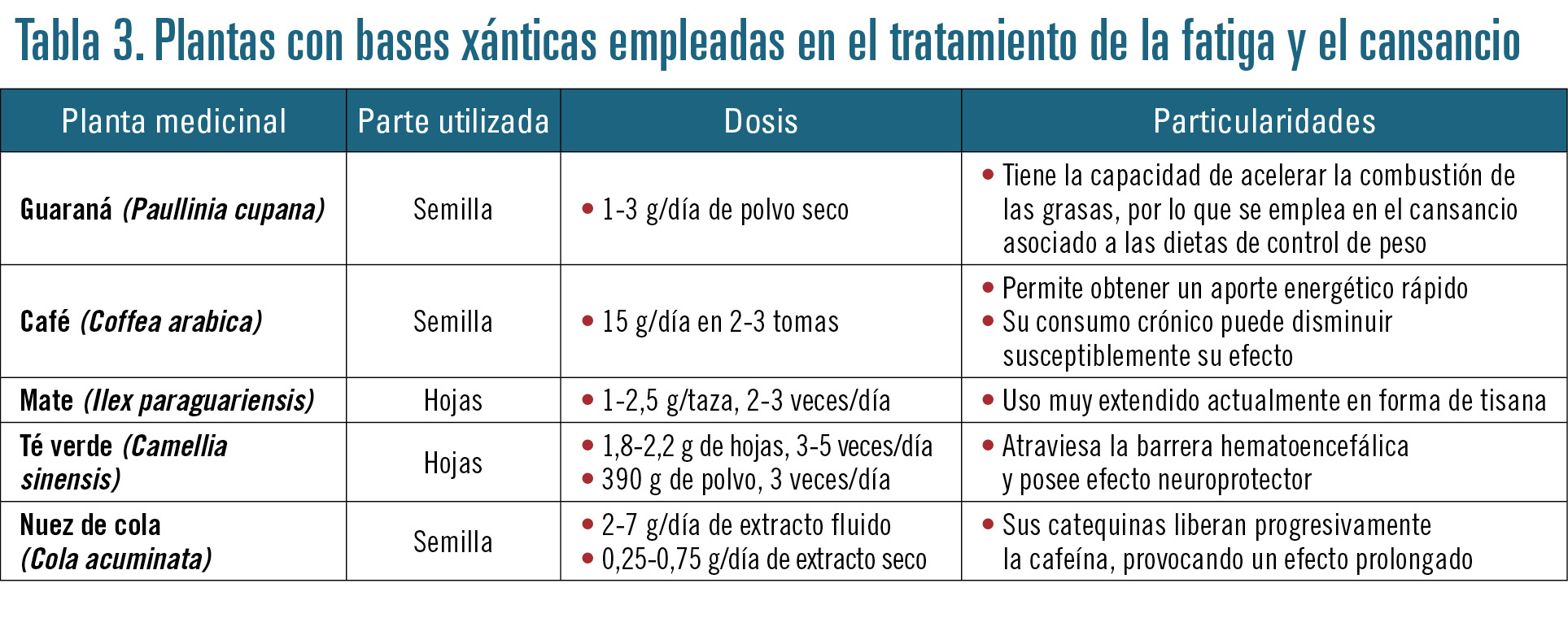 28 EF577 PROFESION FATIGA tabla 3