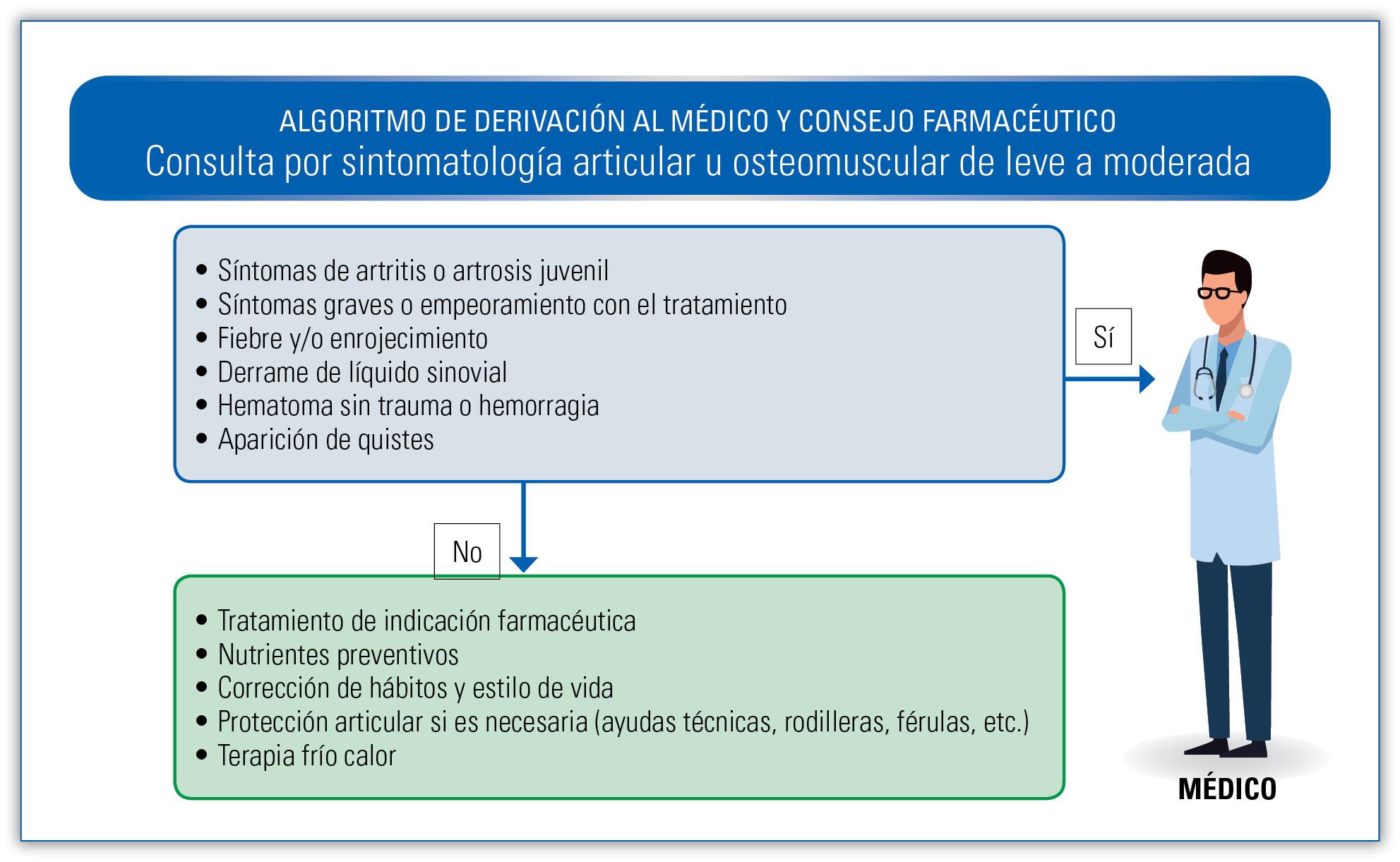30 EF578 PROTOCOLOS problems articulares algoritmo