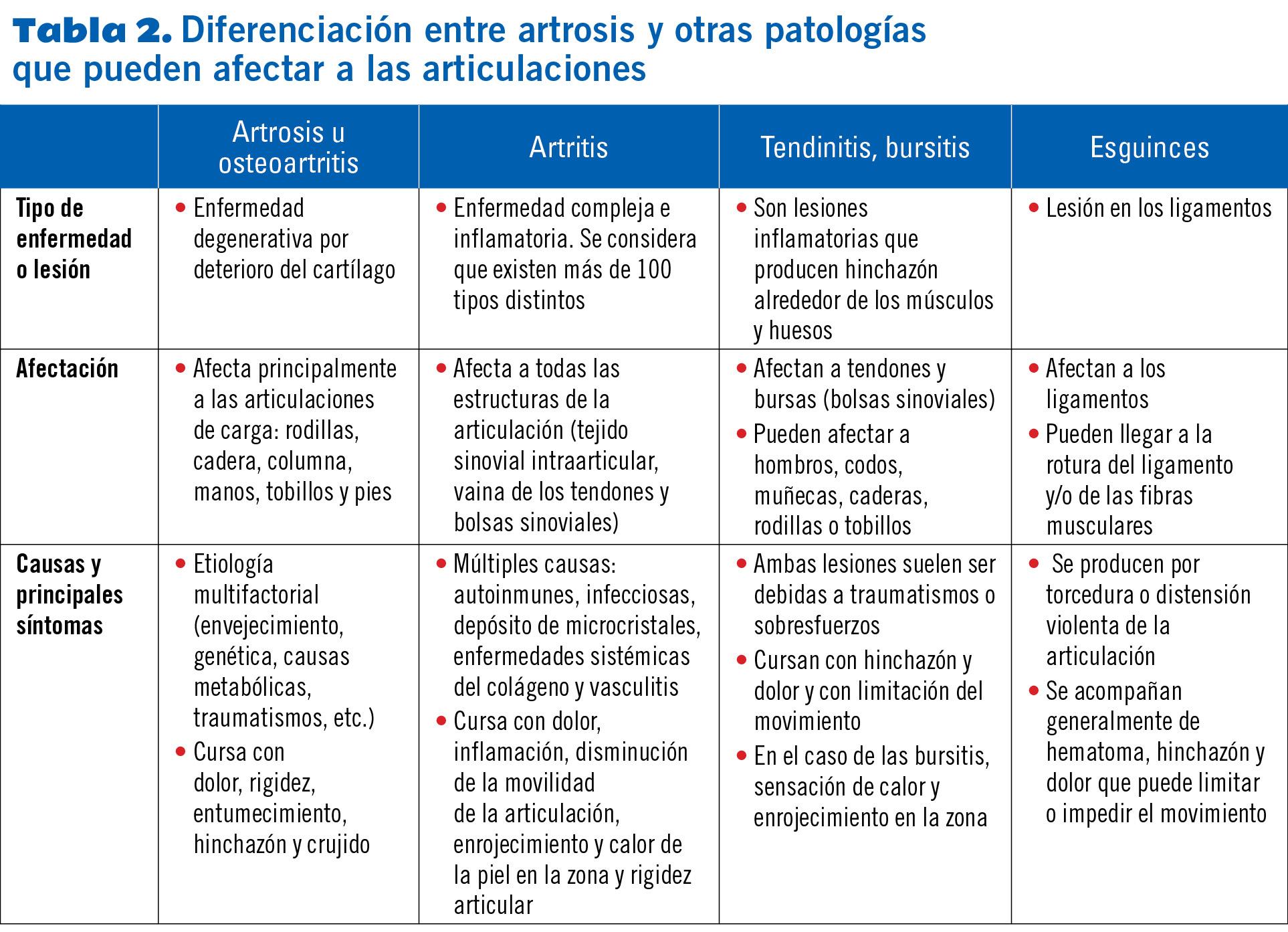 30 EF578 PROTOCOLOS problems articulares tabla 2