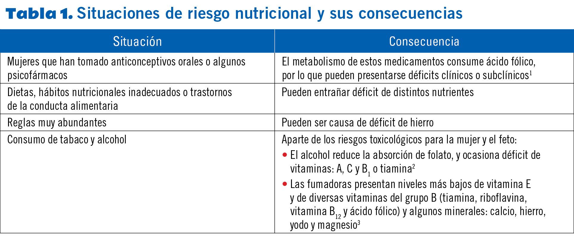 vitaminas y minerales en la lactancia