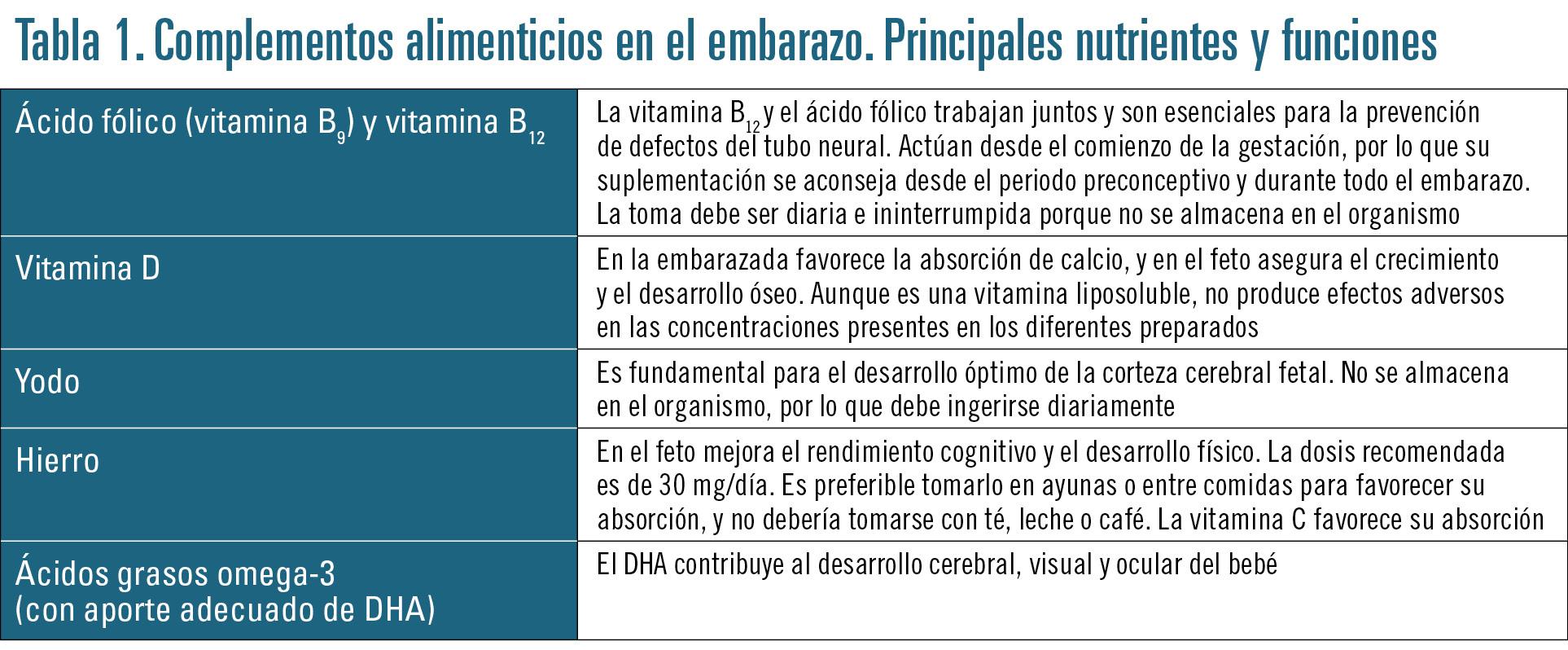 23 EF580 PROFESION CUIDADOS EMBARAZO tabla 1