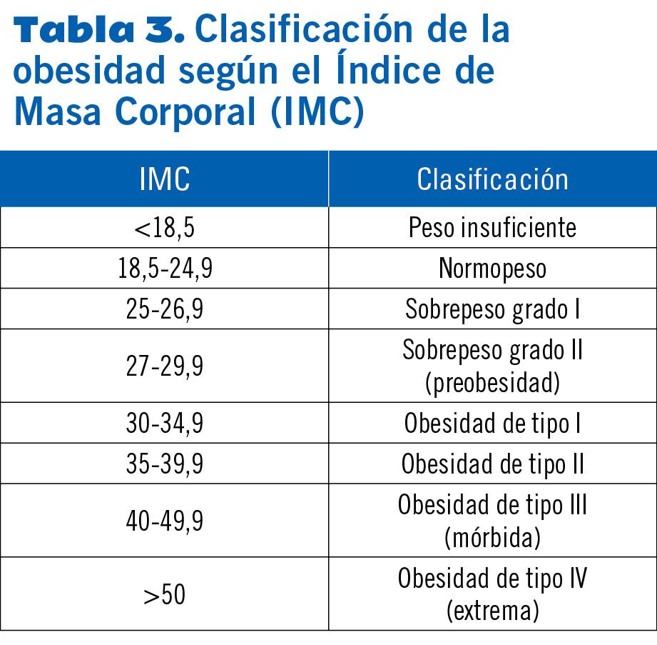16 EF581 PROTOCOLOS SOBREPESO tabla 3
