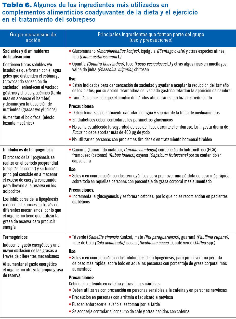 16 EF581 PROTOCOLOS SOBREPESO tabla 6