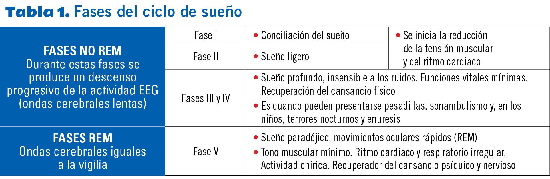 12 EF582 PROTOCOLOS TRASTORNOS SUENO tabla 1